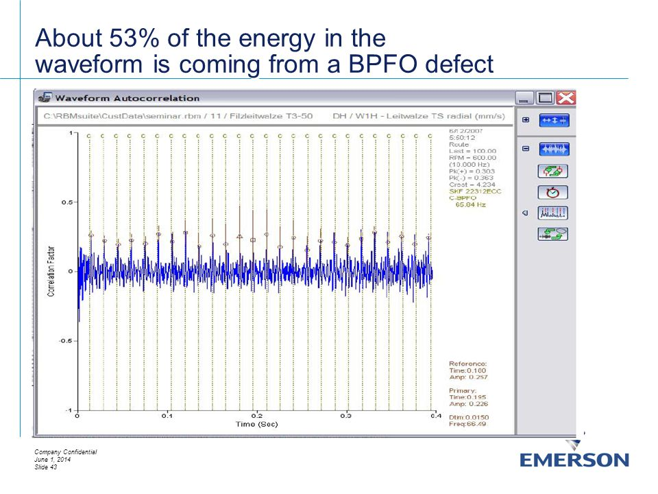 About 53% of the energy in the waveform is coming from a BPFO defect