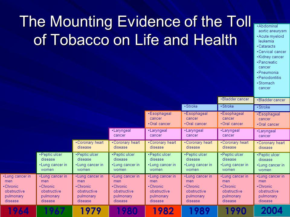 The Mounting Evidence of the Toll of Tobacco on Life and Health