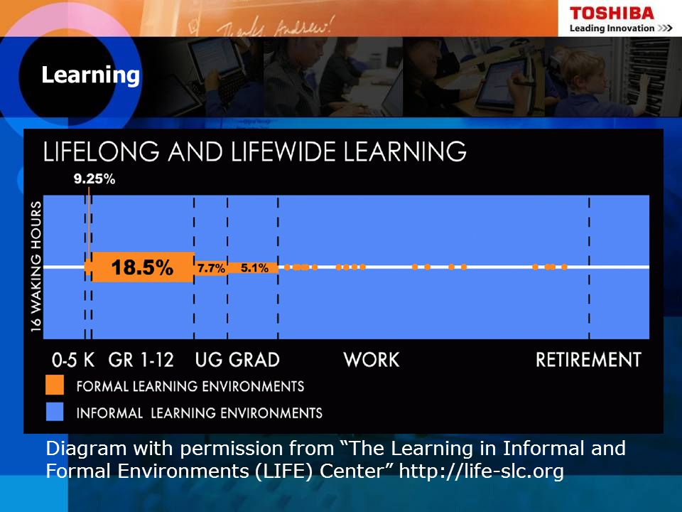 Learning Diagram with permission from The Learning in Informal and Formal Environments (LIFE) Center http://life-slc.org.