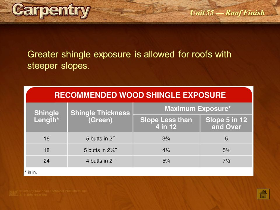 Greater shingle exposure is allowed for roofs with steeper slopes.