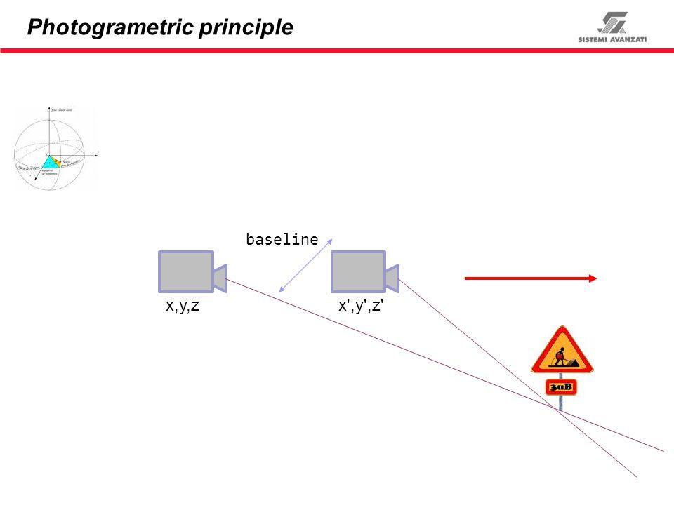 Photogrametric principle