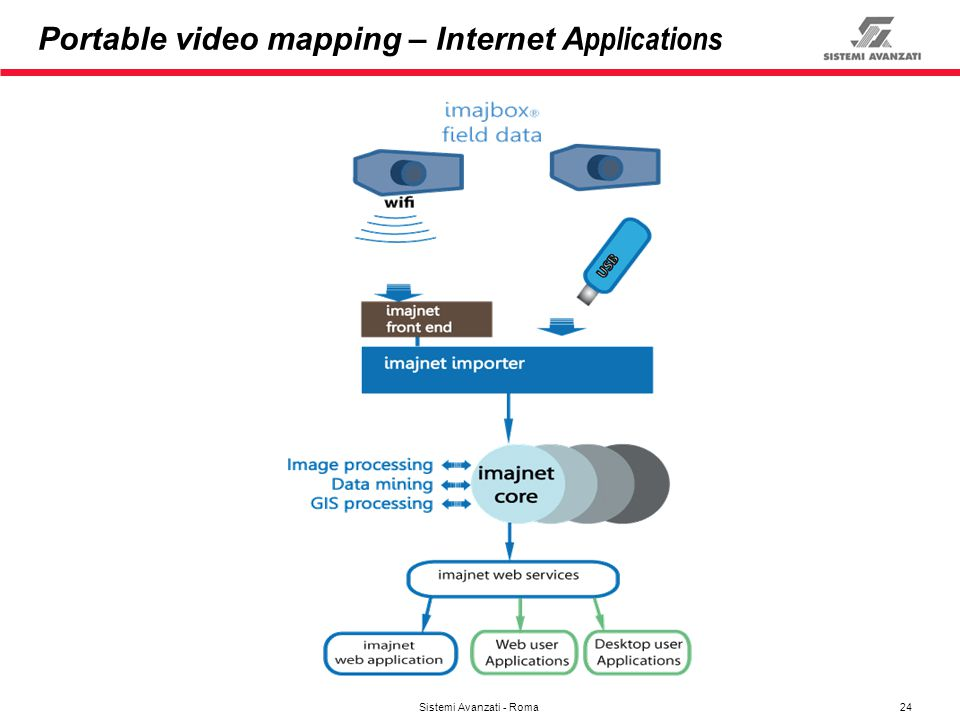 Portable video mapping – Internet Applications