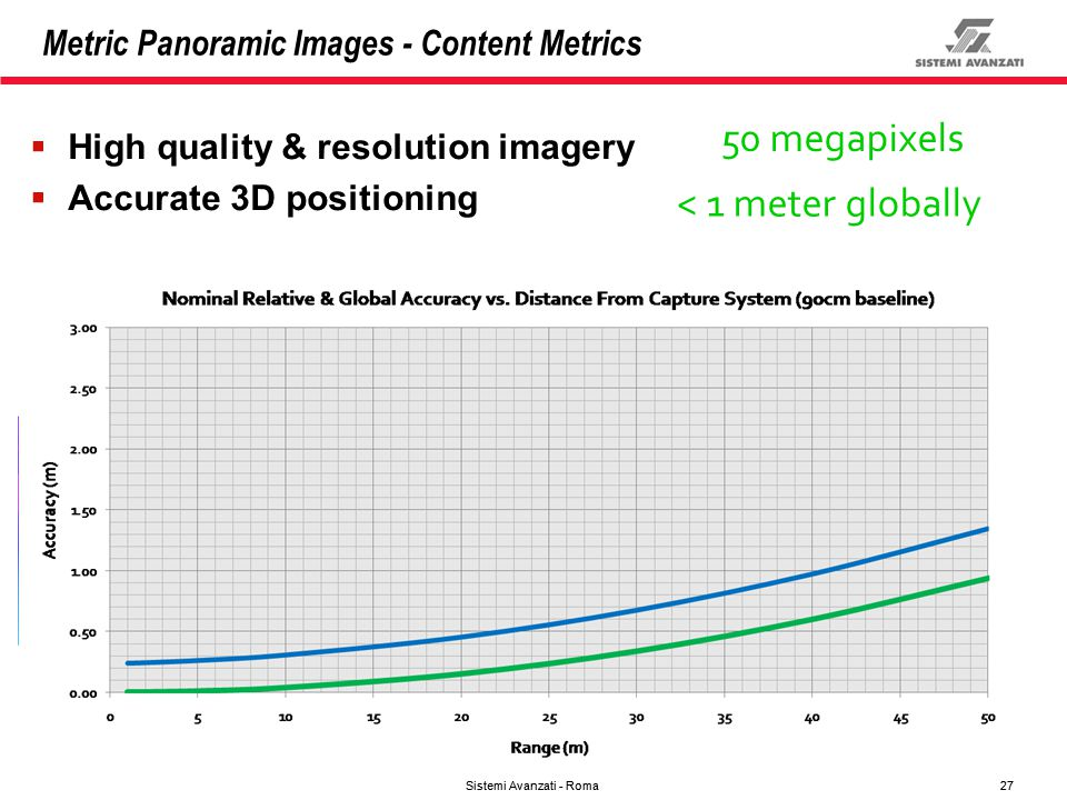 Metric Panoramic Images - Content Metrics