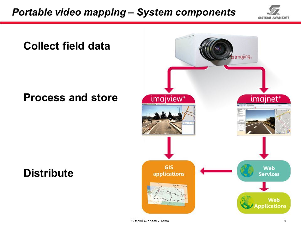 Portable video mapping – System components