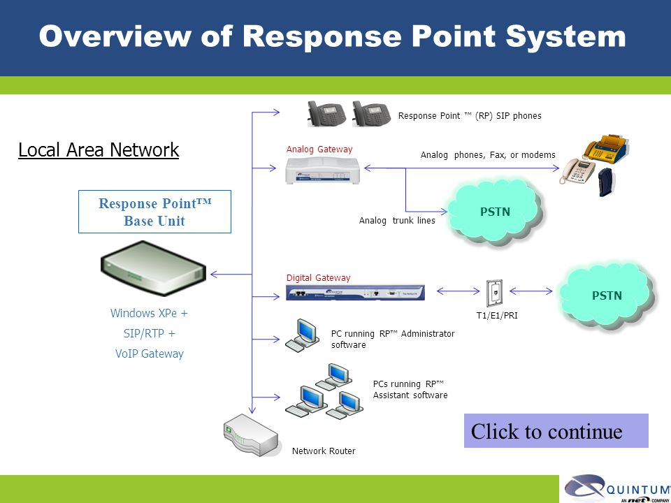 Overview of Response Point System