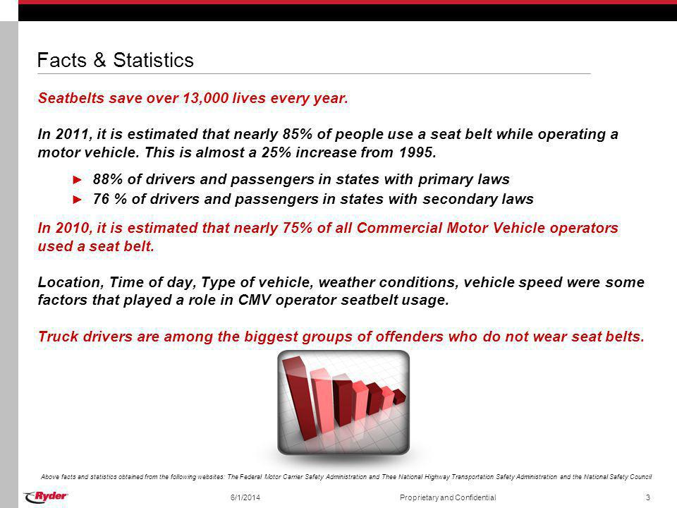 Facts & Statistics Seatbelts save over 13,000 lives every year.