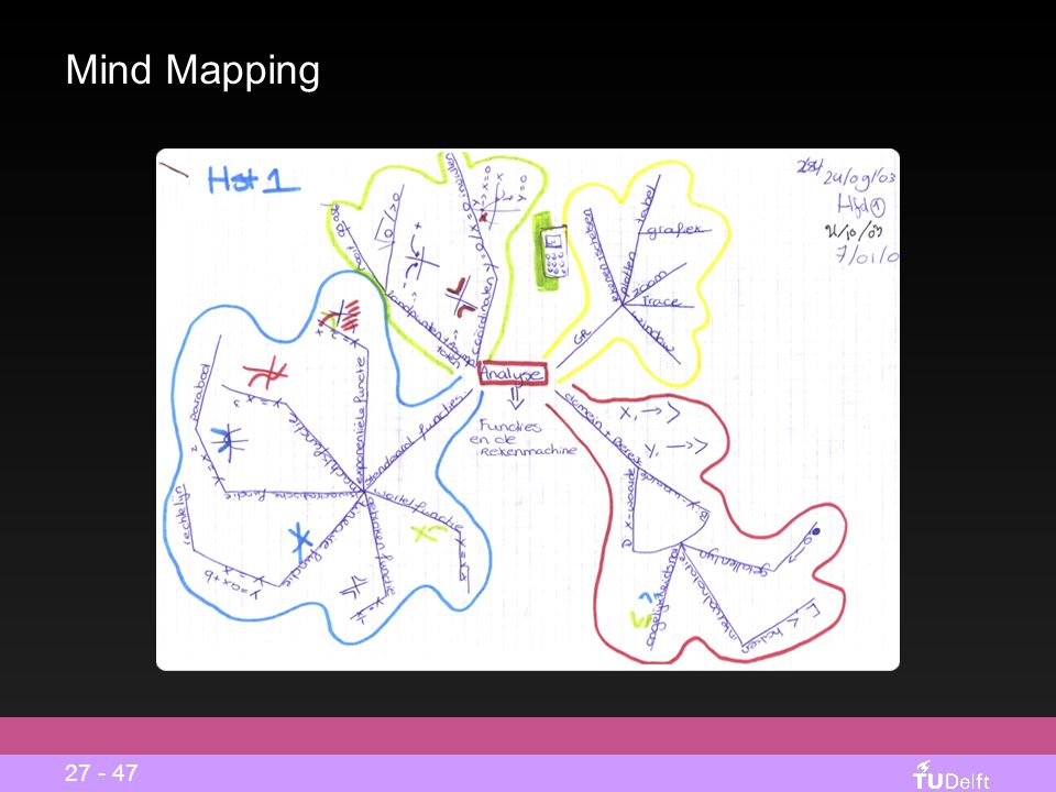 Mind Mapping 27 - 47