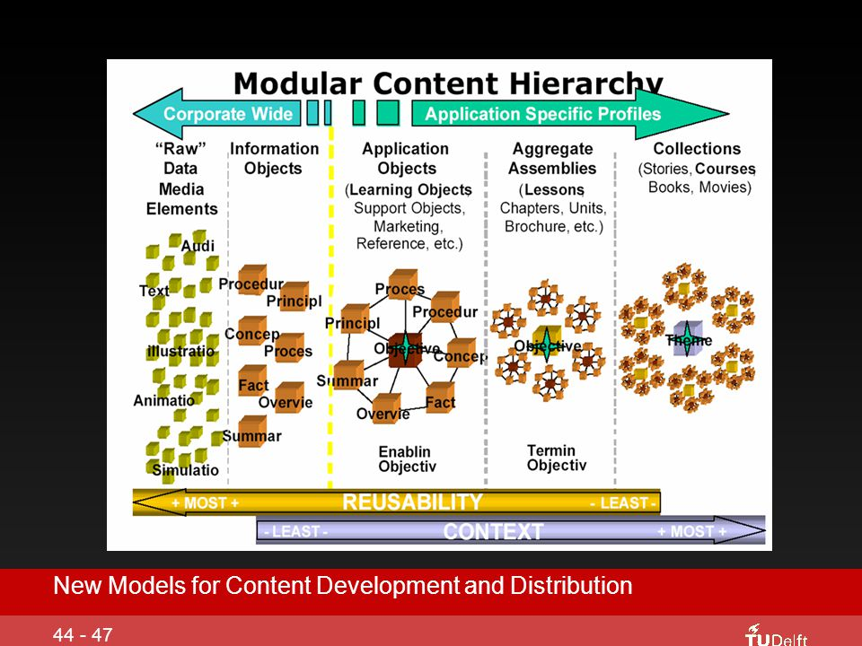 New Models for Content Development and Distribution