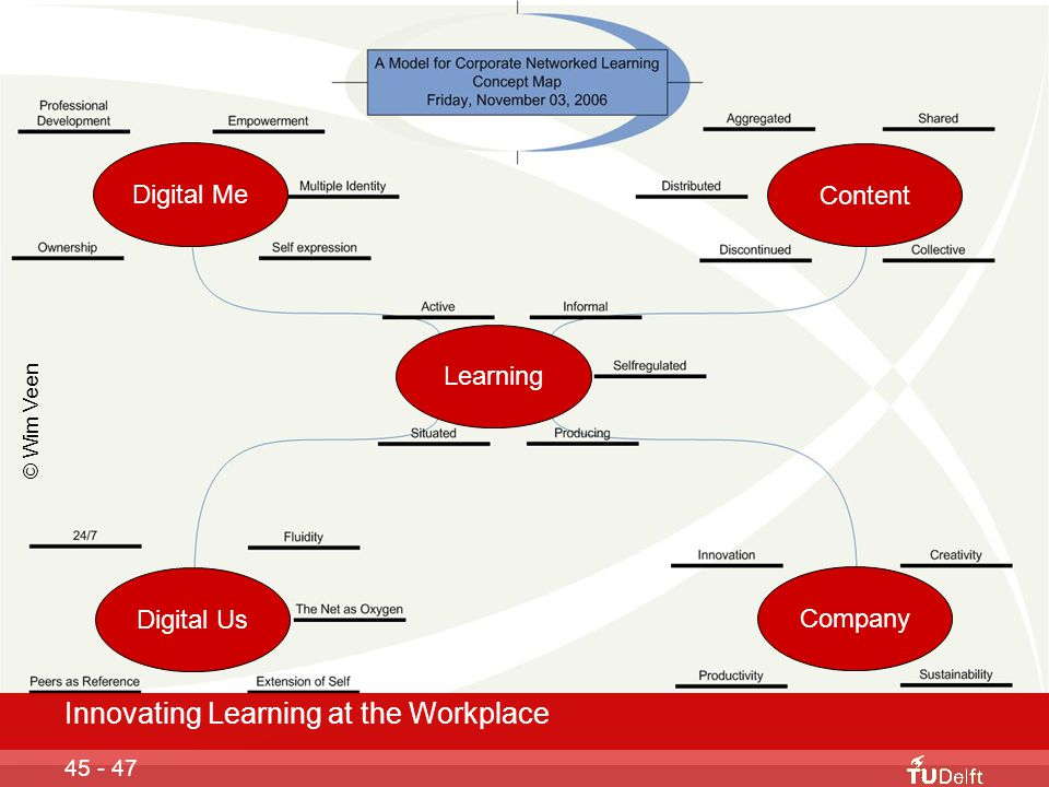 Innovating Learning at the Workplace