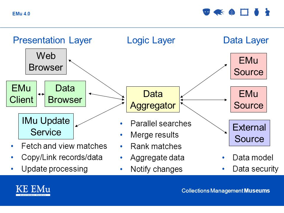 Presentation Layer Logic Layer Data Layer Web Browser EMu Source EMu