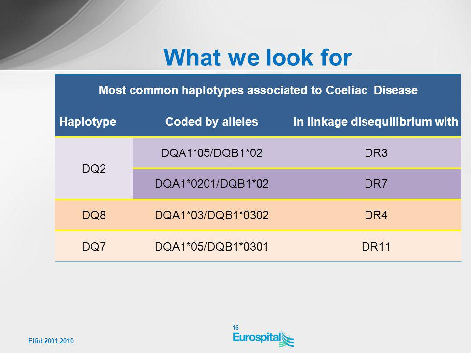 What we look for Most common haplotypes associated to Coeliac Disease