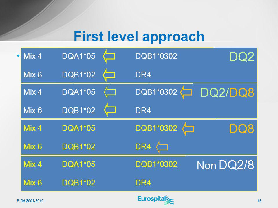 First level approach DQ2 DQ2/DQ8 DQ8 Non DQ2/8 Inclusion/Exclusion kit