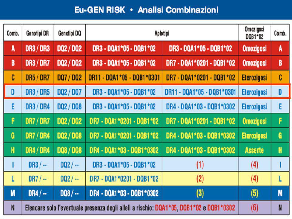Eu-Gen Risk  Elfid 2001-2010