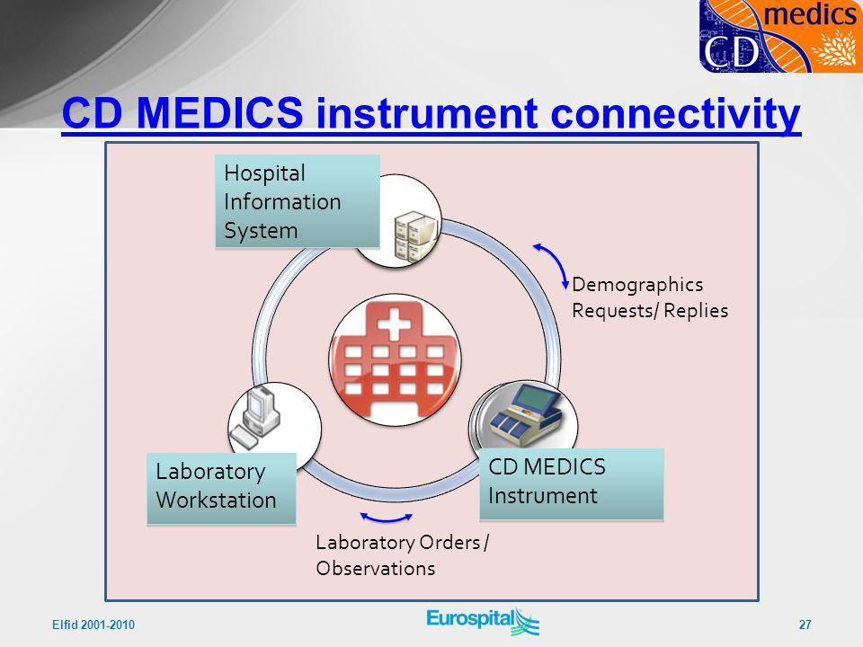 CD MEDICS instrument connectivity
