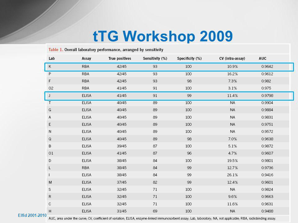 tTG Workshop 2009 Elfid 2001-2010