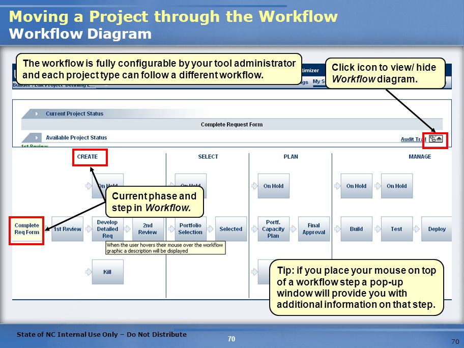 Moving a Project through the Workflow Workflow Diagram