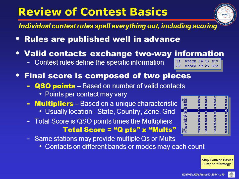 Review of Contest Basics