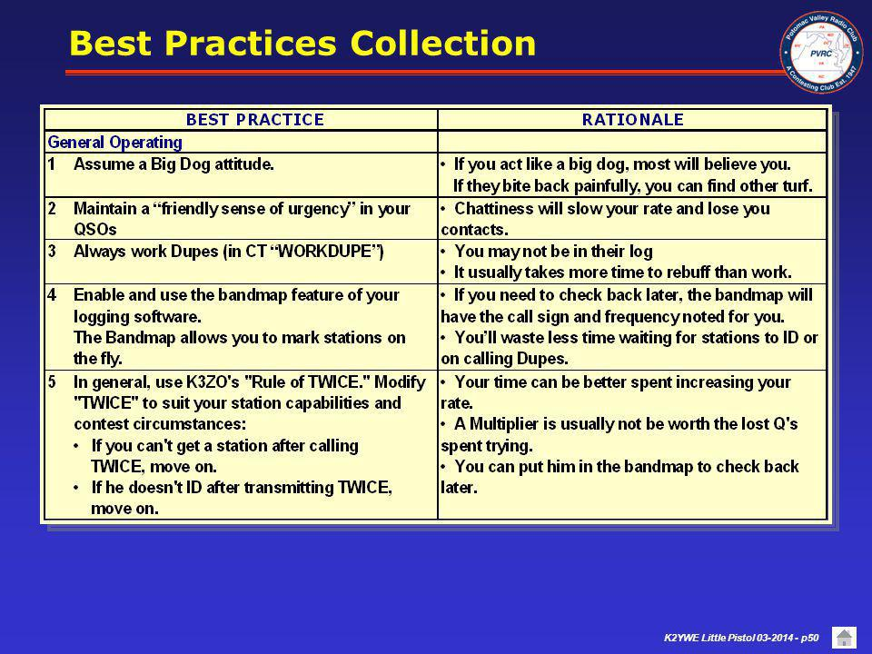 Best Practices Collection