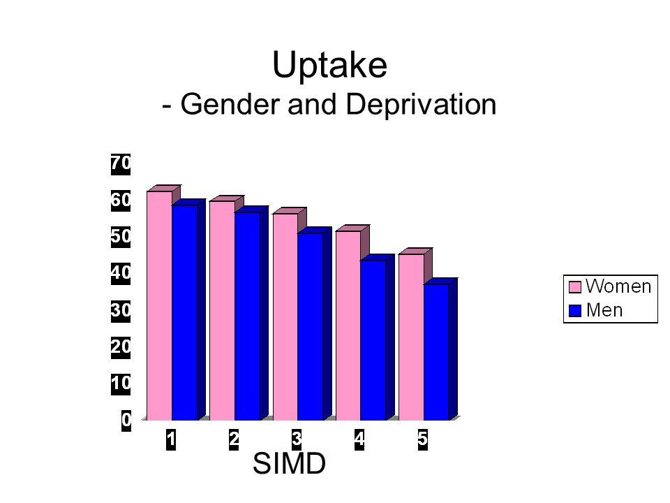 Uptake - Gender and Deprivation