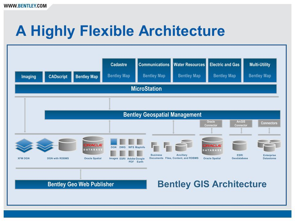 A Highly Flexible Architecture