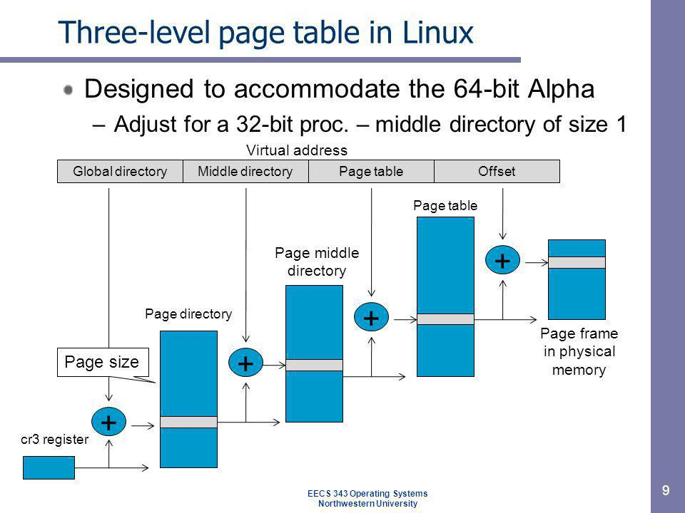 Three-level page table in Linux