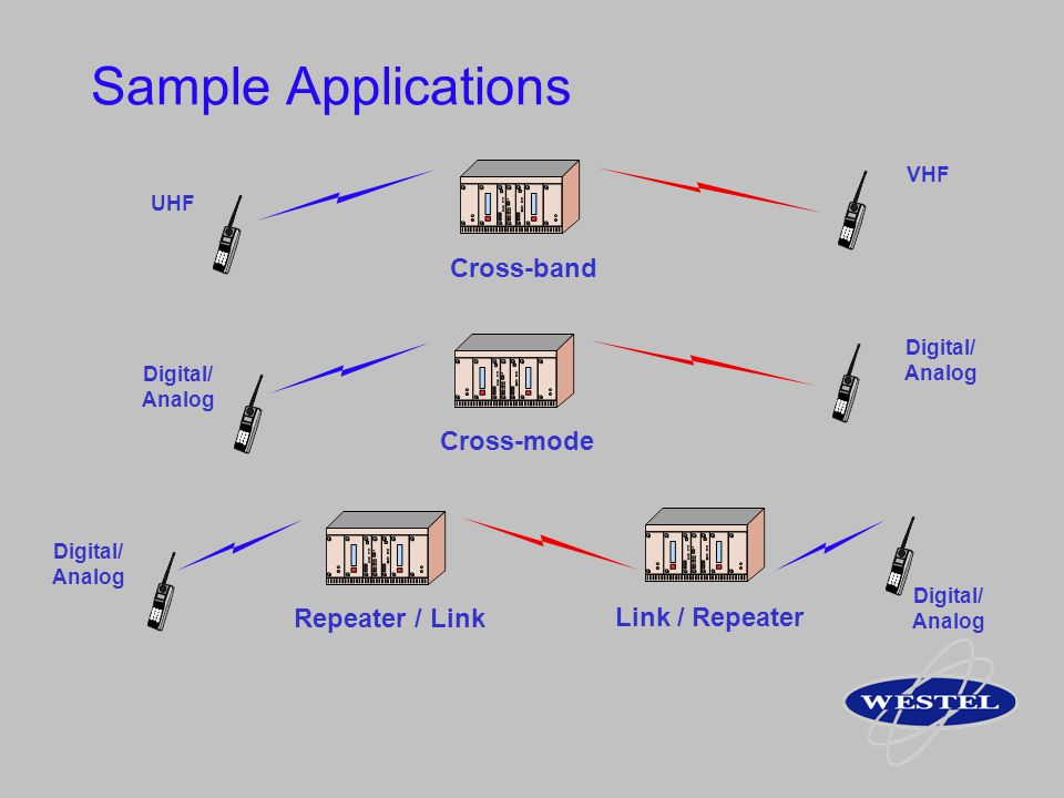 Sample Applications Cross-band Cross-mode Repeater / Link