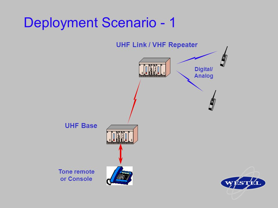 Deployment Scenario - 1 UHF Link / VHF Repeater UHF Base Tone remote
