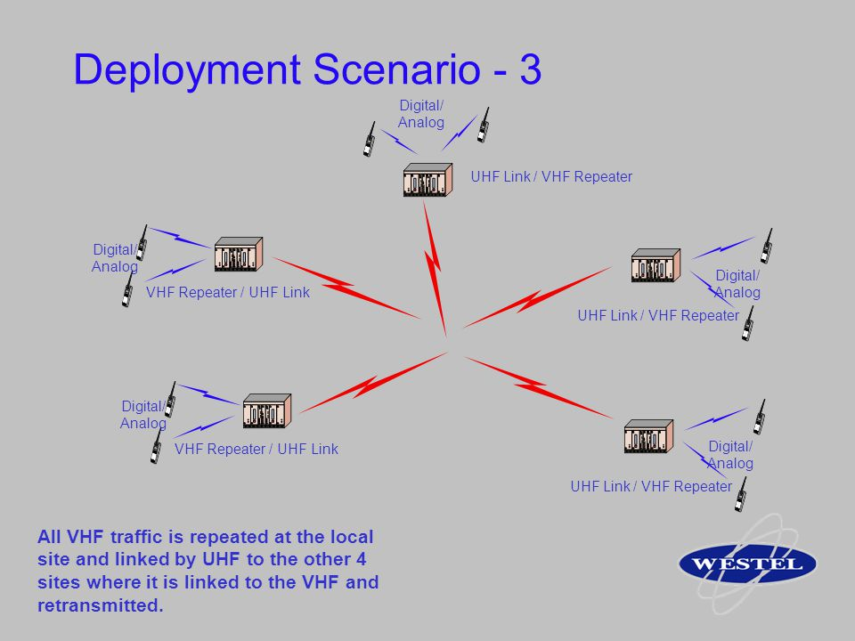 Deployment Scenario - 3 UHF Link / VHF Repeater. Digital/ Analog. VHF Repeater / UHF Link. Digital/
