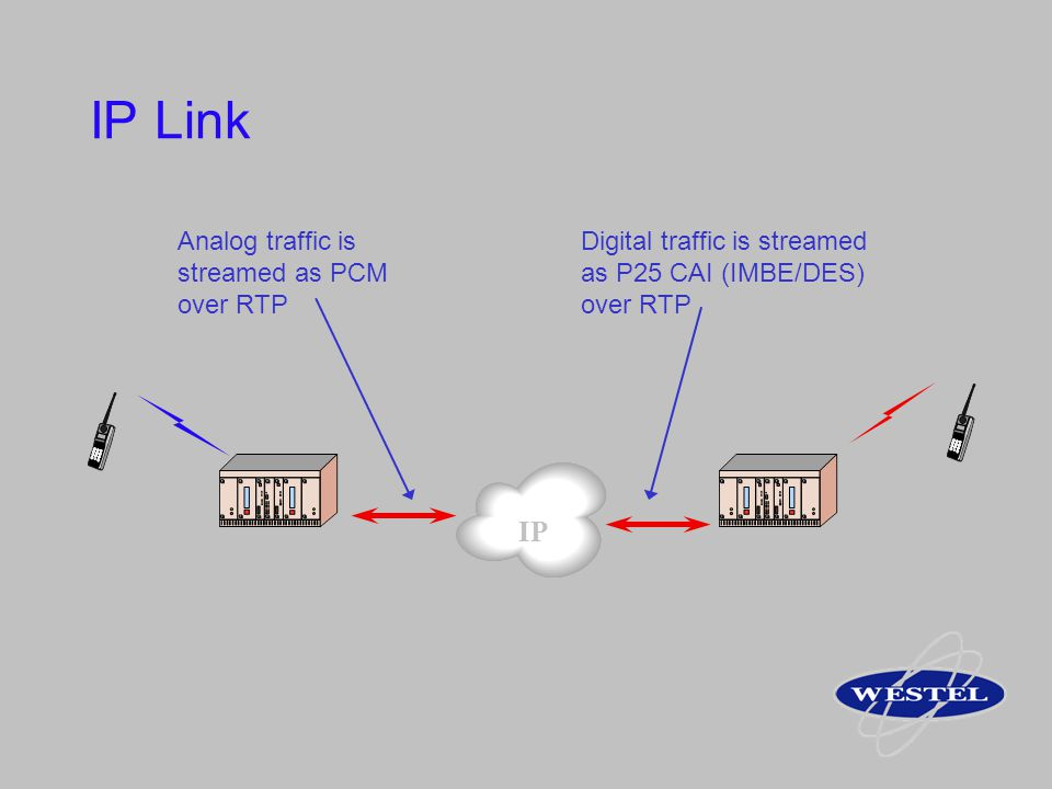IP Link IP Analog traffic is streamed as PCM over RTP