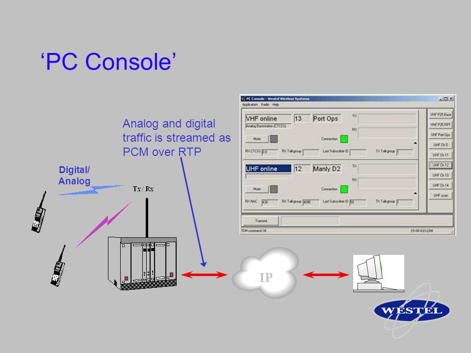 'PC Console' IP Analog and digital traffic is streamed as PCM over RTP