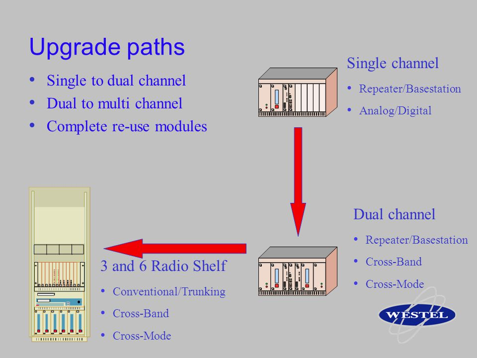 Upgrade paths Single channel Single to dual channel