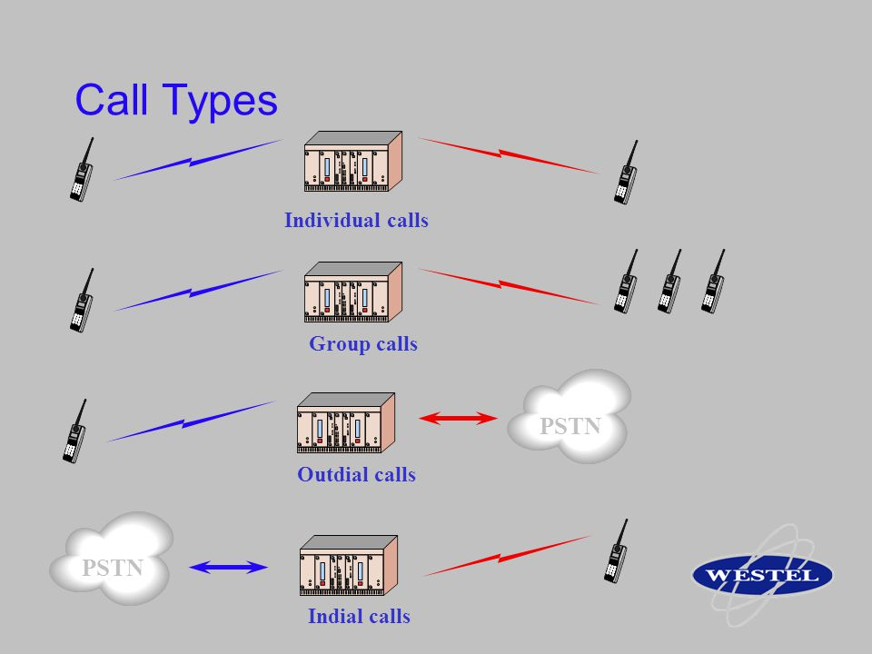 Call Types PSTN PSTN Individual calls Group calls Outdial calls