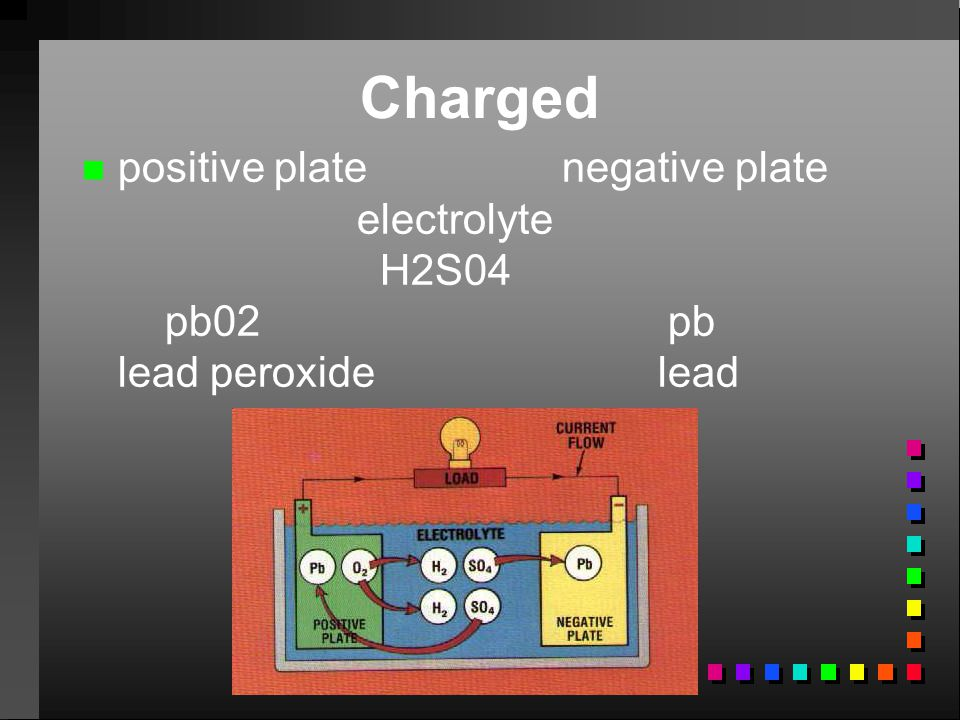 Charged positive plate negative plate electrolyte H2S04 pb02 pb lead peroxide lead.