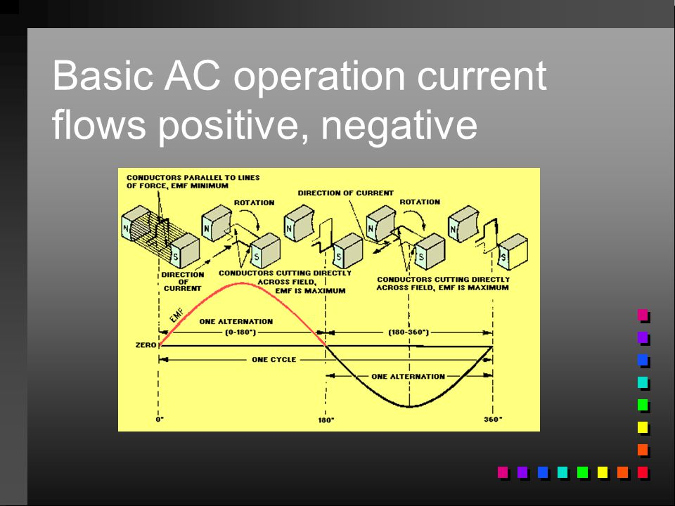Basic AC operation current flows positive, negative