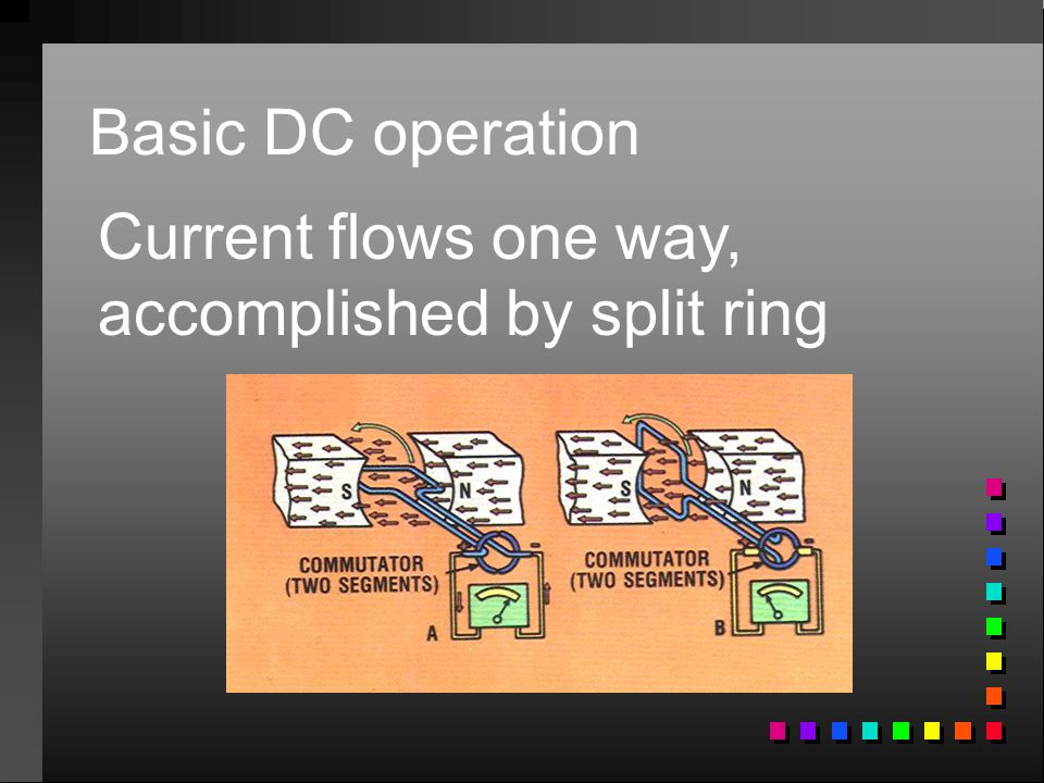 Basic DC operation Current flows one way, accomplished by split ring