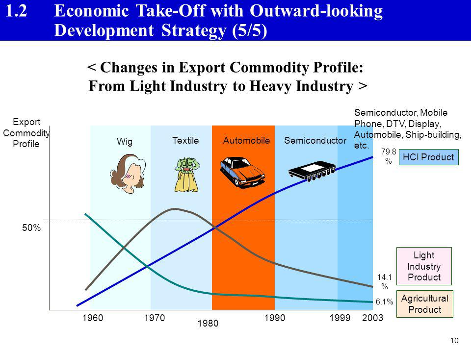1.2 Economic Take-Off with Outward-looking Development Strategy (5/5)