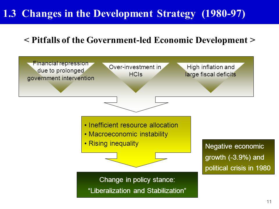 < Pitfalls of the Government-led Economic Development >