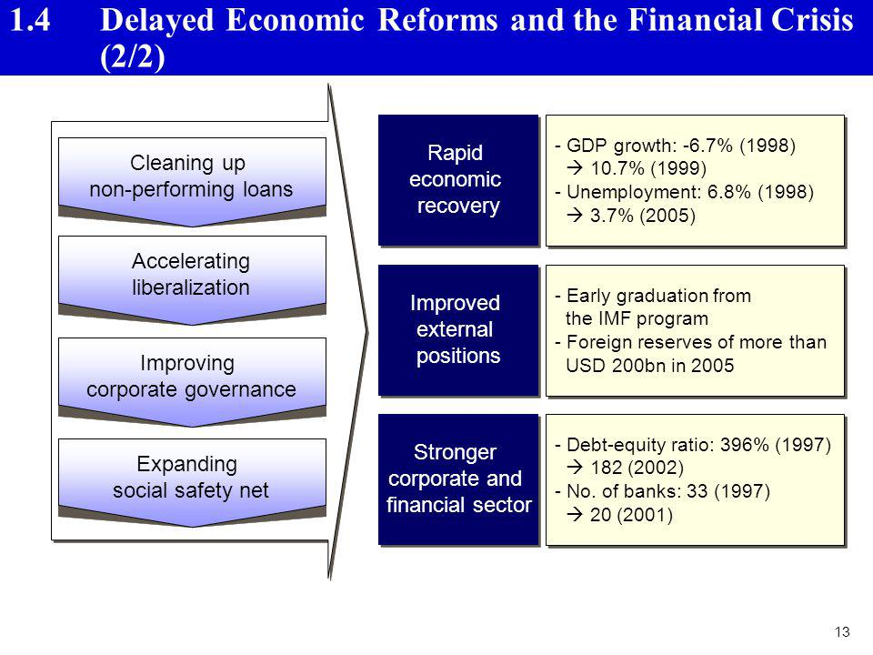 1.4 Delayed Economic Reforms and the Financial Crisis (2/2)
