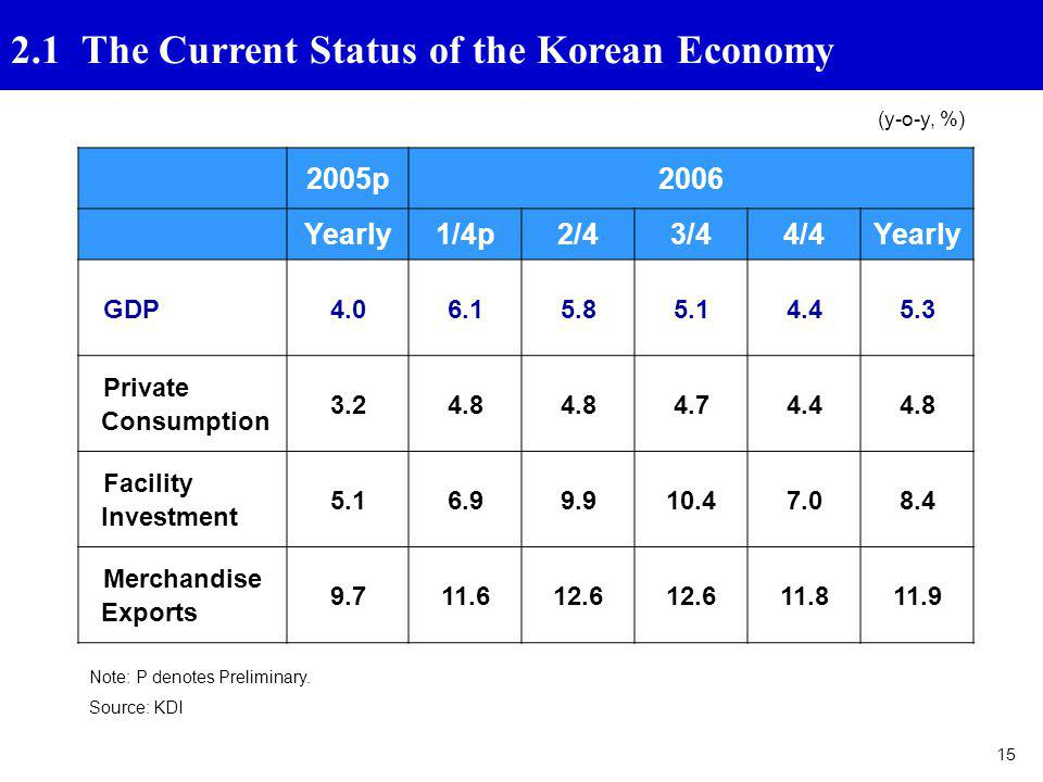 2.1 The Current Status of the Korean Economy