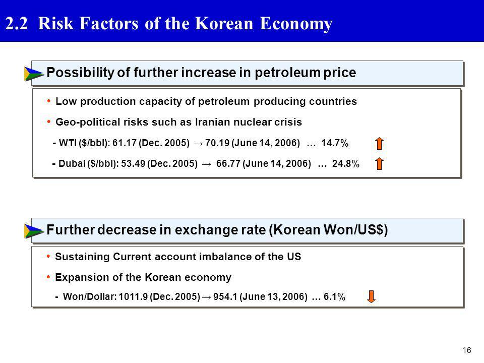 2.2 Risk Factors of the Korean Economy  세계경제 여건-리스크 요인
