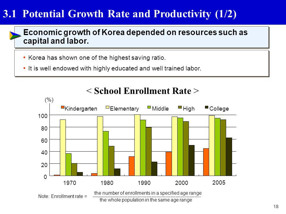 3.1 Potential Growth Rate and Productivity (1/2)