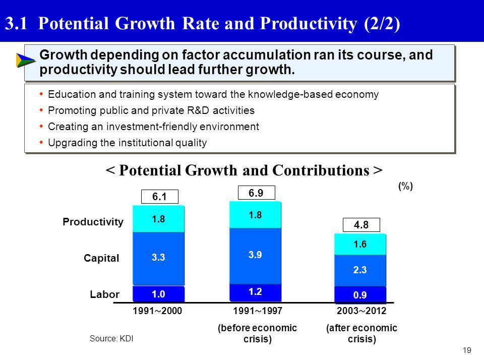 (before economic crisis) (after economic crisis)