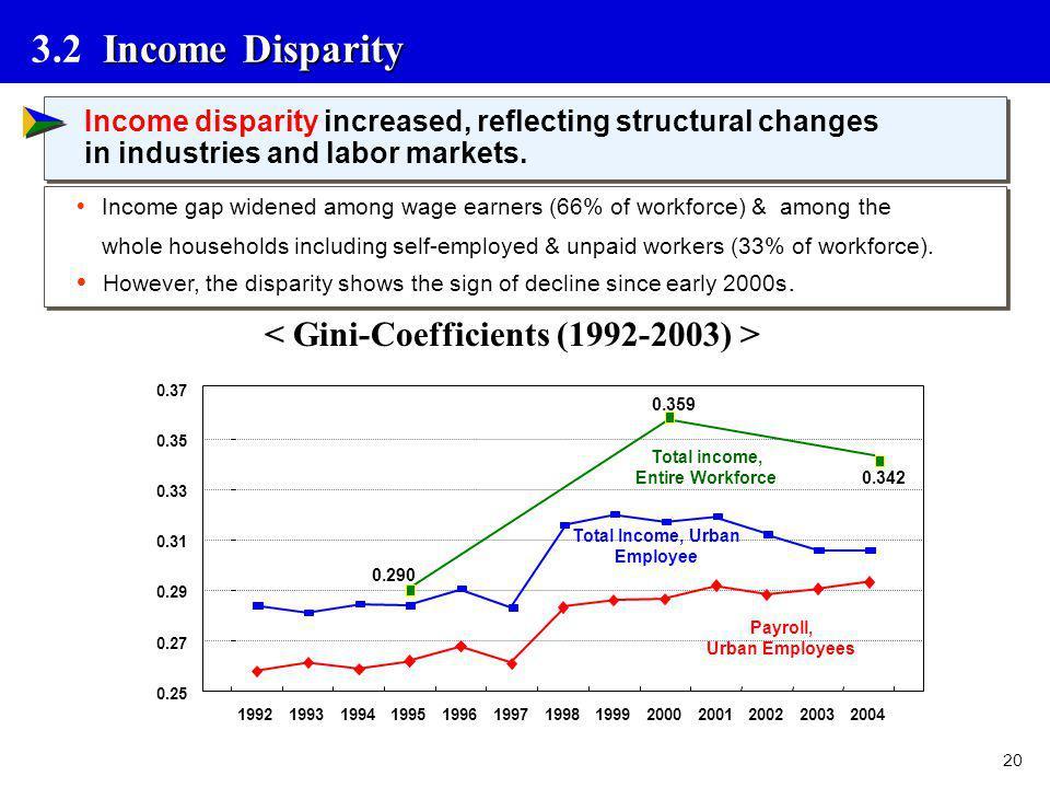 3.2 Income Disparity < Gini-Coefficients (1992-2003) >