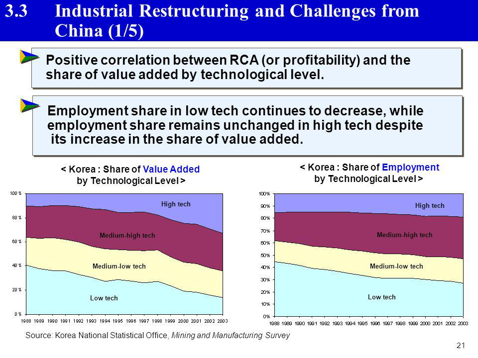 3.3 Industrial Restructuring and Challenges from China (1/5)