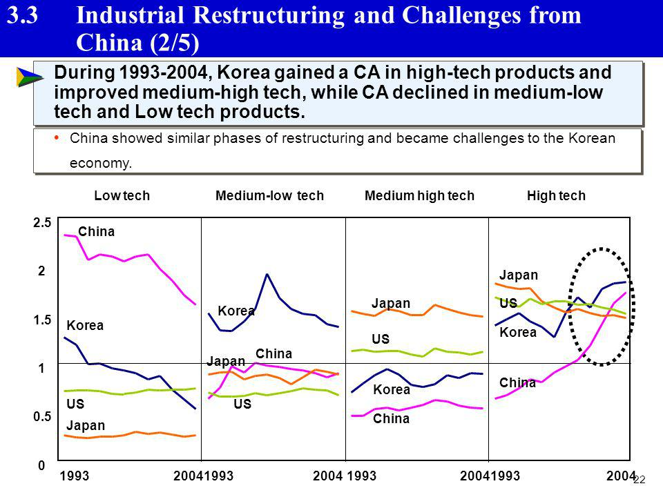 3.3 Industrial Restructuring and Challenges from China (2/5)