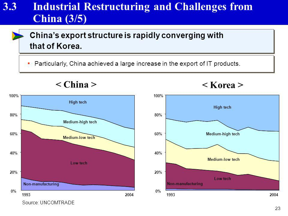 3.3 Industrial Restructuring and Challenges from China (3/5)