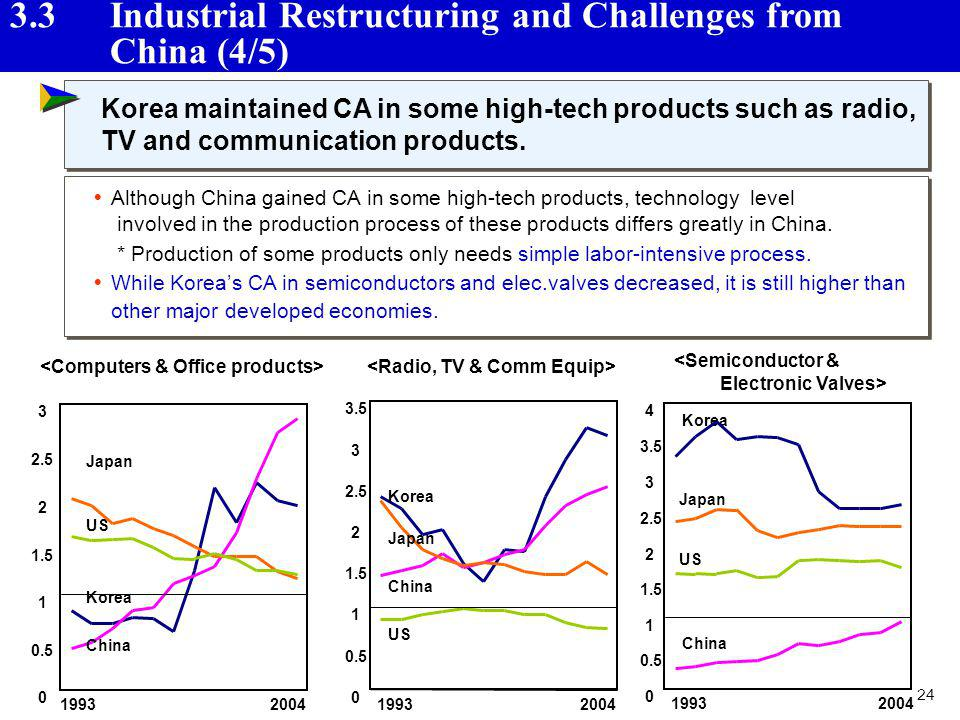 3.3 Industrial Restructuring and Challenges from China (4/5)