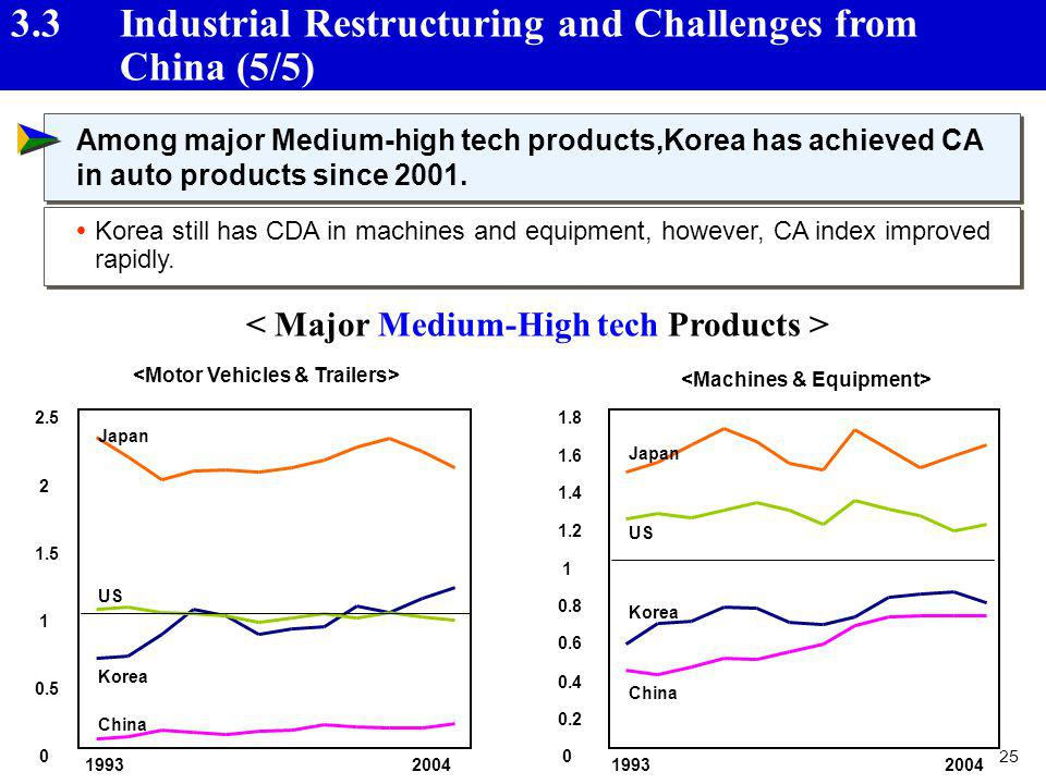 3.3 Industrial Restructuring and Challenges from China (5/5)