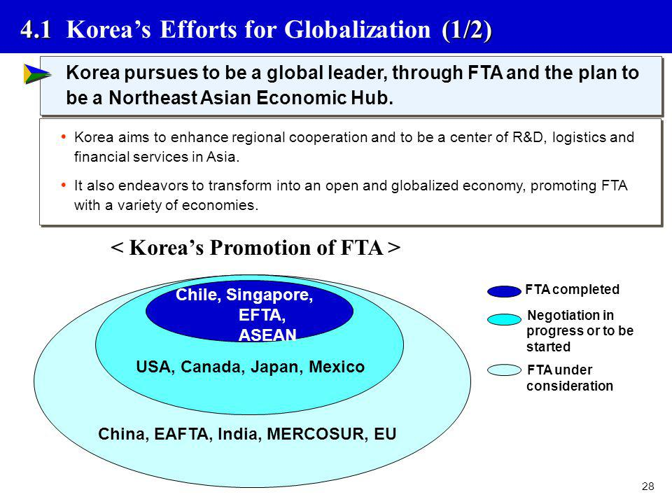 < Korea's Promotion of FTA >
