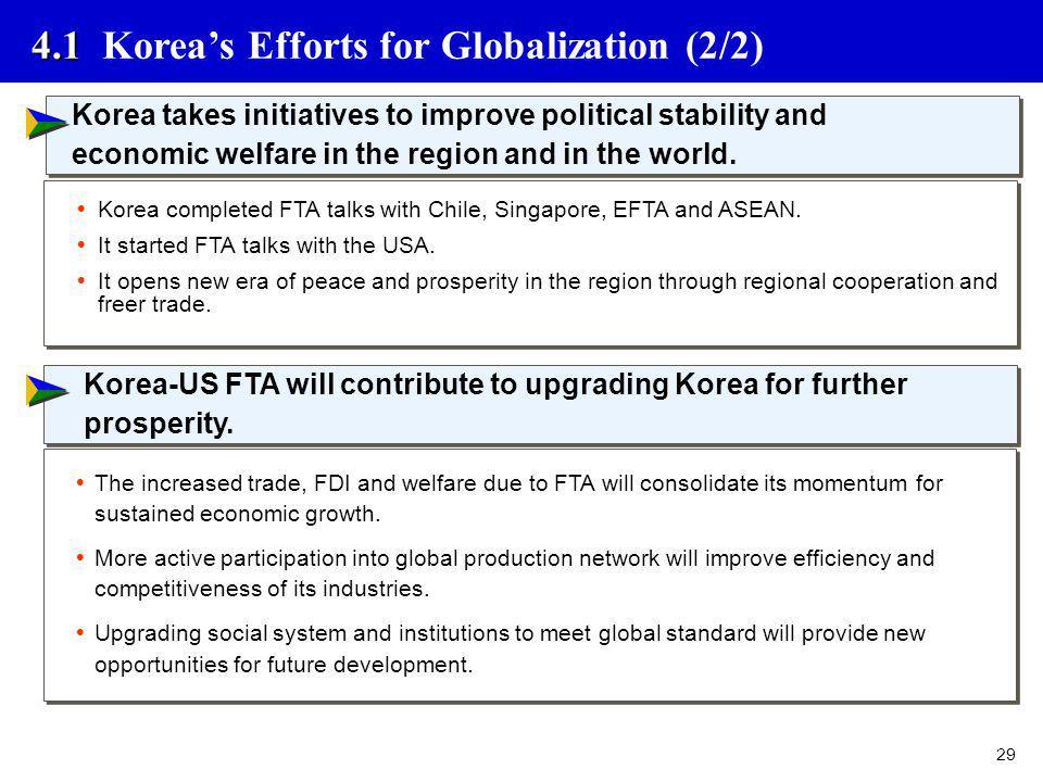 4.1 Korea's Efforts for Globalization (2/2)